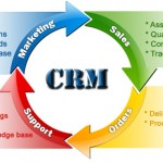 What are advantages of using Customer Relationship Software?