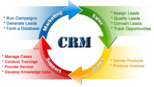 , What are advantages of using Customer Relationship Software?, The Gadgets Blog, The Gadgets Blog